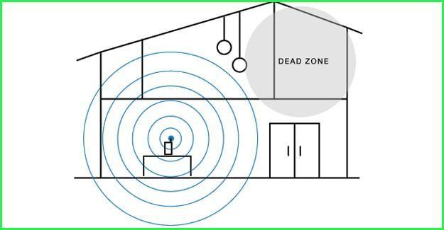 wifi dead zone